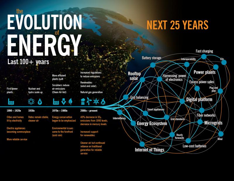 de-evolution-of-energy-infographic-1