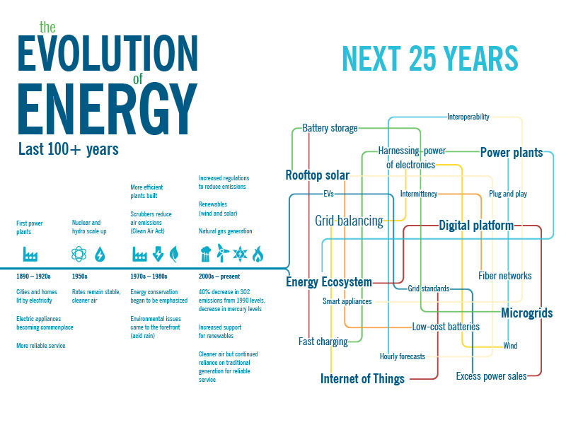 de-evolution-of-energy-infographic-2